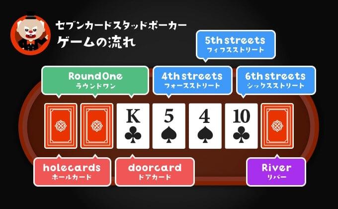 7カードスタッドのゲーム進行