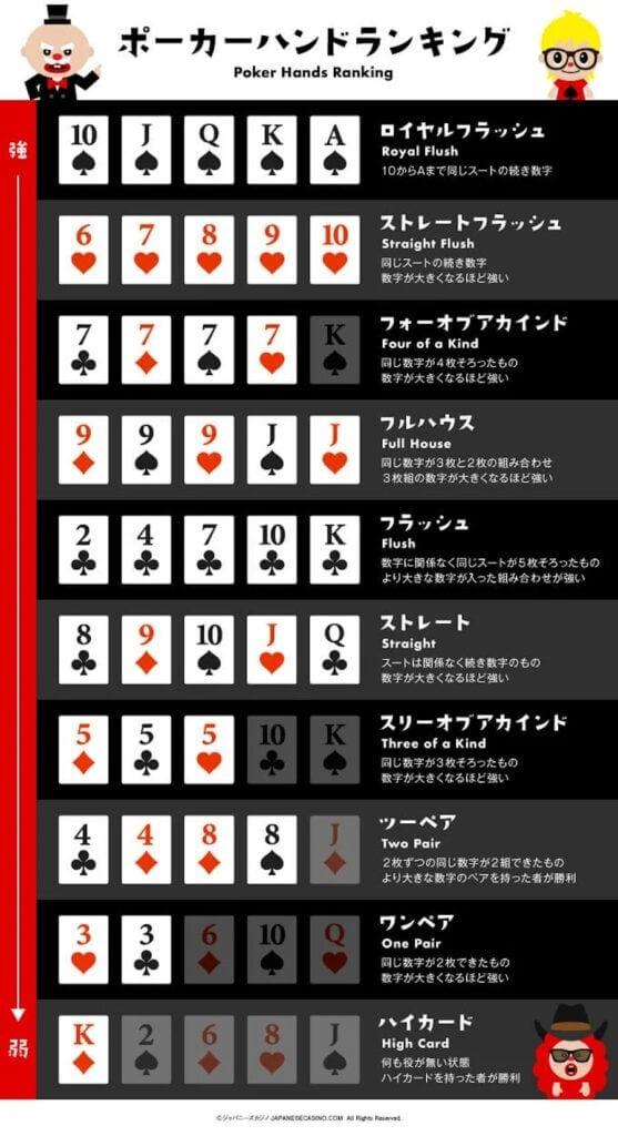 ポーカーハンド・ランキング