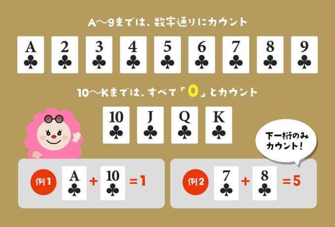 バカラ:カードのカウント方法