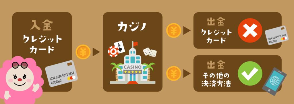 オンラインカジノ入出金方法|出金