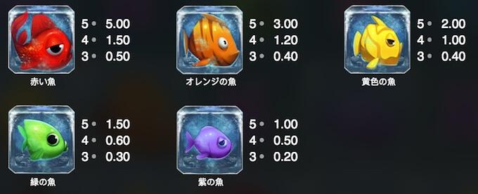 魚シンボルの配当